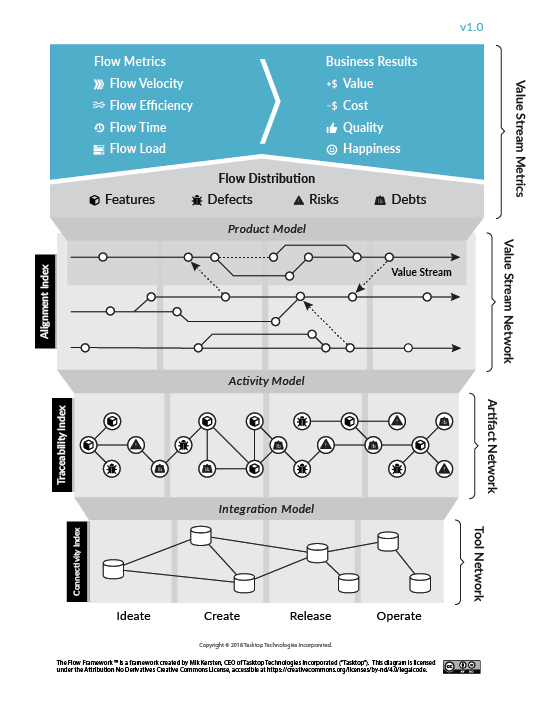 Tasktop's flow framework includes 4 models for metrics, products, activity and integration